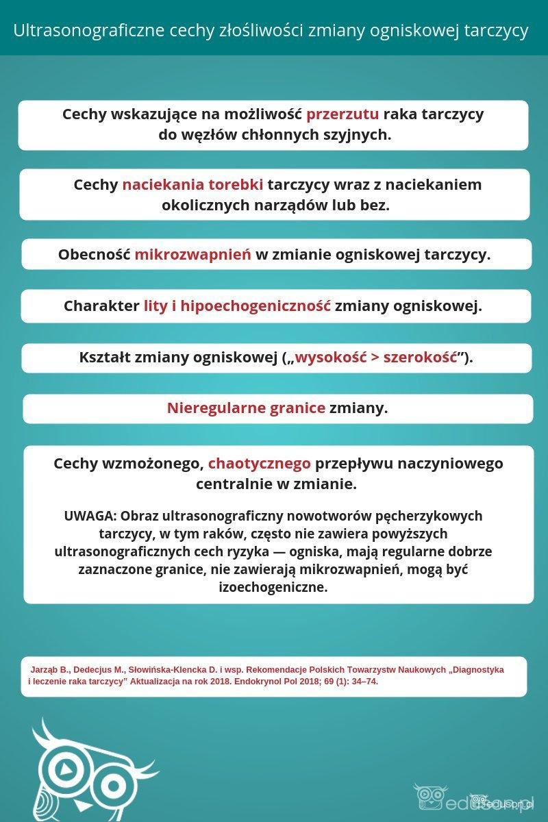 infografika: Ultrasonograficzne cechy złośliwości zmiany ogniskowej tarczycy