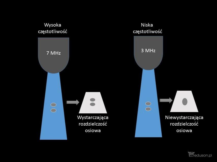 Rozdzielczość osiowa - wzdłuż kierunku rozchodzenia się wiązki ultradźwięków.