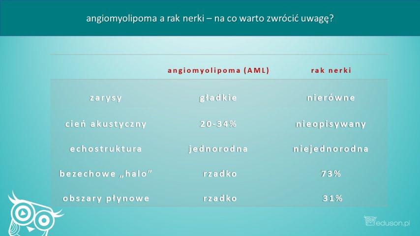 Różnicowanie między AML ahiperechogenicznym rakiem nerki. Infografika