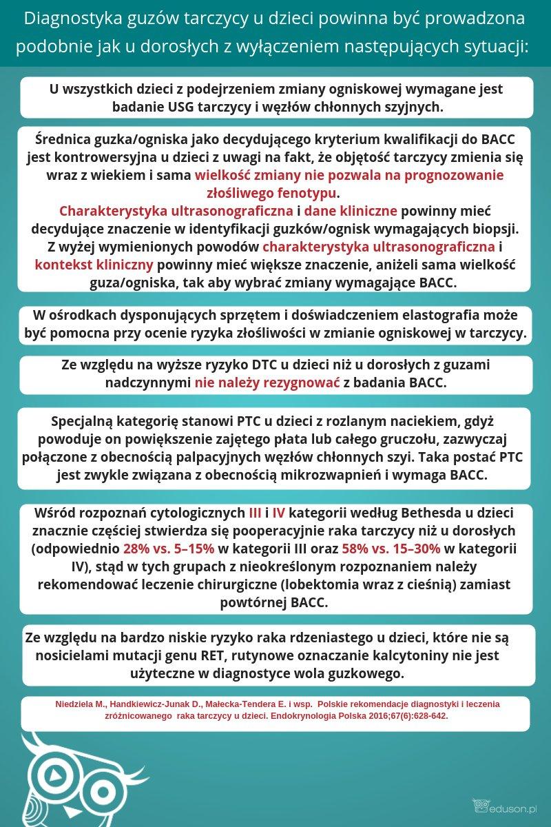 Odrębności wdiagnostyce zamian ogniskowych / guzów tarczycy udzieci imłodzieży